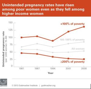 Pregnancy increases among poor