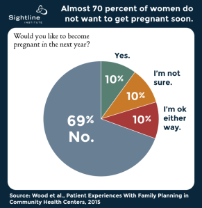 Pregnancy-Pie-Chart.-Graphic-by-Sightline-Institute.-772x795