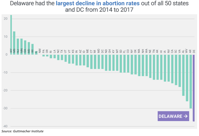 Guttmacher - Abortion by State 2014-2017